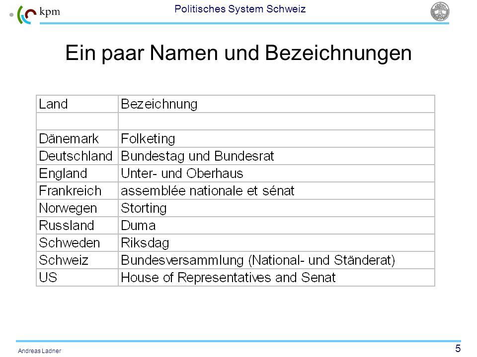 46 Politisches System Schweiz Andreas Ladner The political system of the bigger Swiss municipalities Citizens (about 5000 – 360000 inhabitants) Local Parliament (20 -125 members) Local Executive (5 or 7 members) Mayor* Direct Elections Direct Democracy * The Mayor is a member of the local executive