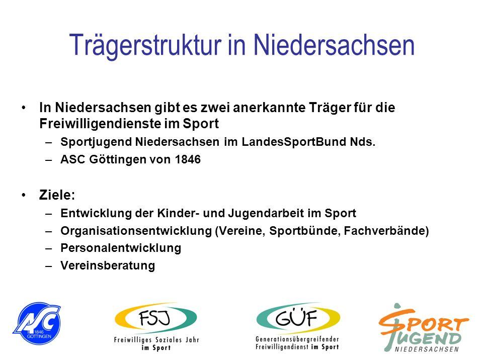 Trägerstruktur in Niedersachsen In Niedersachsen gibt es zwei anerkannte Träger für die Freiwilligendienste im Sport –Sportjugend Niedersachsen im Lan