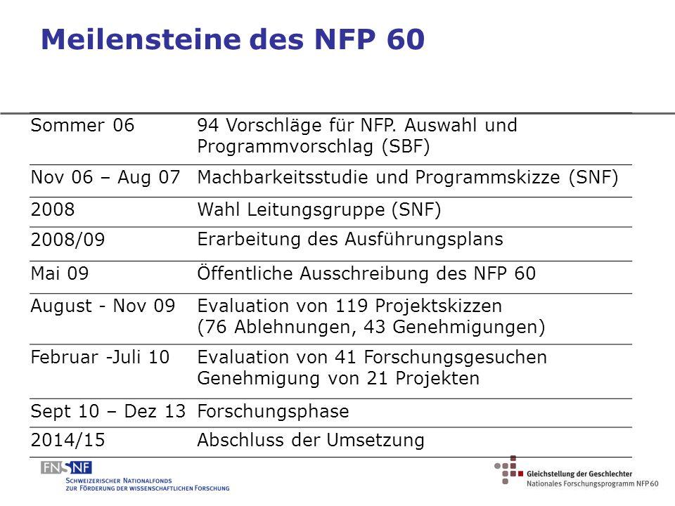 Meilensteine des NFP 60 Sommer 06 94 Vorschläge für NFP. Auswahl und Programmvorschlag (SBF) Nov 06 – Aug 07Machbarkeitsstudie und Programmskizze (SNF
