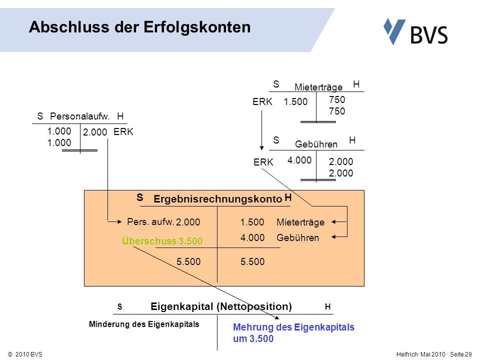 Helfrich· Mai 2010 · Seite 29© 2010 BVS SH Eigenkapital (Nettoposition) Minderung des Eigenkapitals Mehrung des Eigenkapitals um 3.500 Personalaufw.