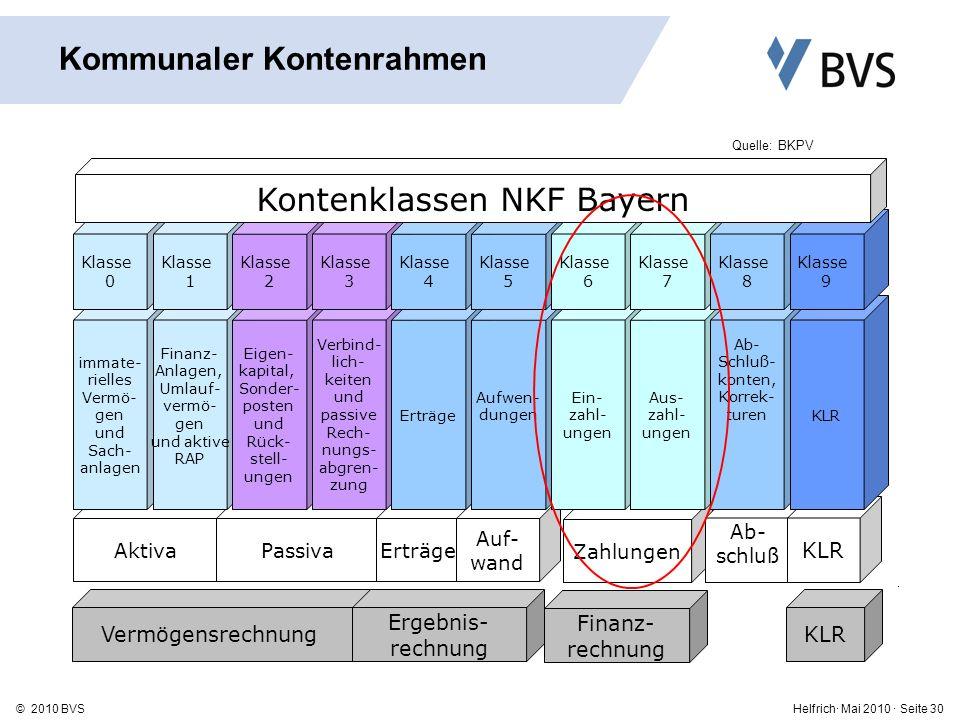 Helfrich· Mai 2010 · Seite 30© 2010 BVS Zahlungen Vermögensrechnung Ergebnis- rechnung KLR AktivaPassivaErträge Auf- wand KLR immate- rielles Vermö- gen und Sach- anlagen Finanz- Anlagen, Umlauf- vermö- gen und aktive RAP Eigen- kapital, Sonder- posten und Rück- stell- ungen Verbind- lich- keiten und passive Rech- nungs- abgren- zung Erträge Aufwen- dungen Ein- zahl- ungen Aus- zahl- ungen Ab- Schluß- konten, Korrek- turen KLR Klasse 0 Klasse 1 Klasse 2 Klasse 3 Klasse 4 Klasse 5 Klasse 6 Klasse 7 Klasse 8 Klasse 9 Kontenklassen NKF Bayern Ab- schluß Finanz- rechnung Kommunaler Kontenrahmen Quelle: BKPV