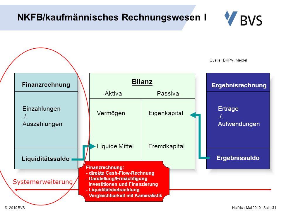 Helfrich· Mai 2010 · Seite 31© 2010 BVS Finanzrechnung Bilanz Aktiva Passiva Einzahlungen./.