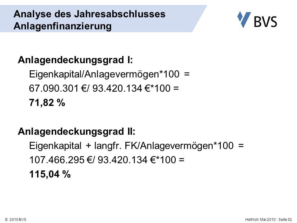 Helfrich· Mai 2010 · Seite 52© 2010 BVS Analyse des Jahresabschlusses Anlagenfinanzierung Anlagendeckungsgrad I: Eigenkapital/Anlagevermögen*100 = 67.090.301 / 93.420.134 *100 = 71,82 % Anlagendeckungsgrad II: Eigenkapital + langfr.