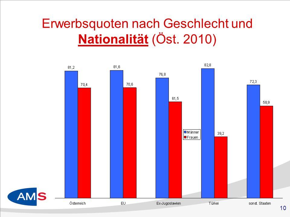 10 Erwerbsquoten nach Geschlecht und Nationalität (Öst. 2010)