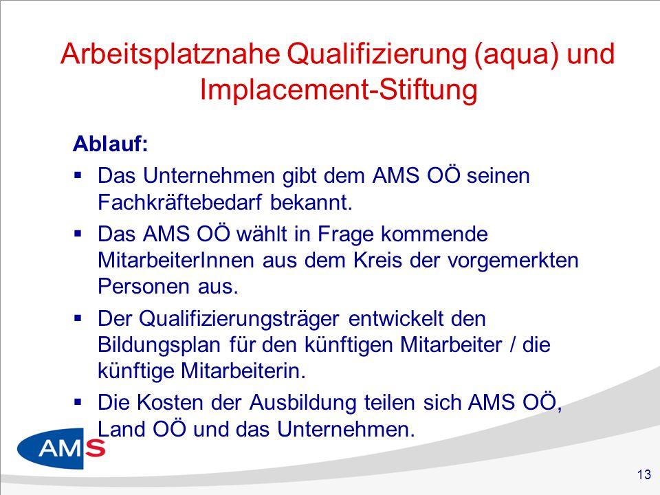 13 Arbeitsplatznahe Qualifizierung (aqua) und Implacement-Stiftung Ablauf: Das Unternehmen gibt dem AMS OÖ seinen Fachkräftebedarf bekannt. Das AMS OÖ