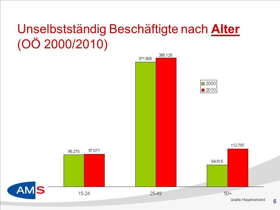 6 Unselbstständig Beschäftigte nach Alter (OÖ 2000/2010) Quelle: Hauptverband