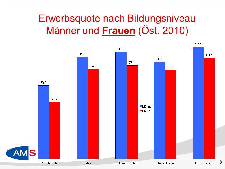 8 Erwerbsquote nach Bildungsniveau Männer und Frauen (Öst. 2010)