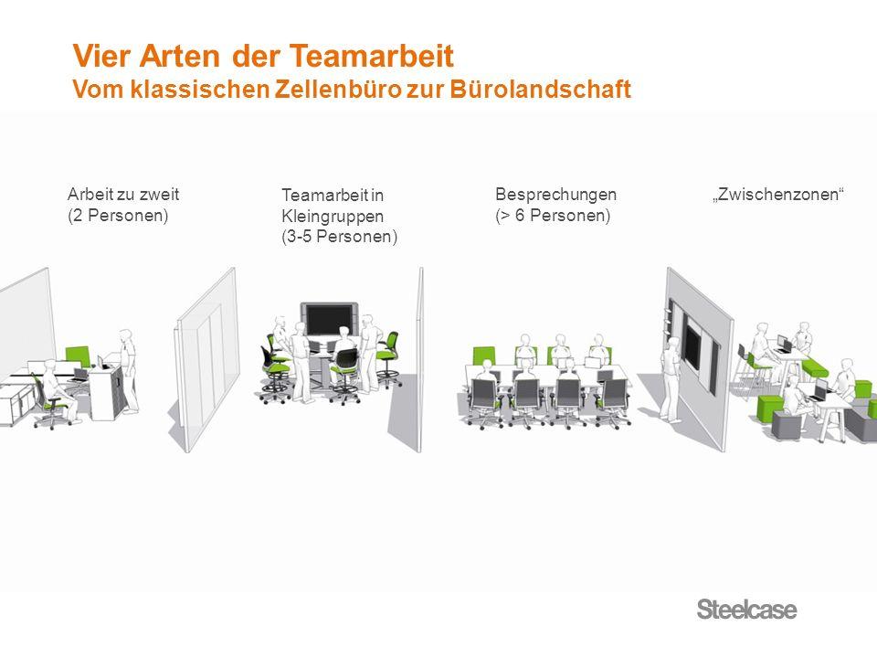 Vier Arten der Teamarbeit Vom klassischen Zellenbüro zur Bürolandschaft Arbeit zu zweit (2 Personen) Teamarbeit in Kleingruppen (3-5 Personen) Besprec