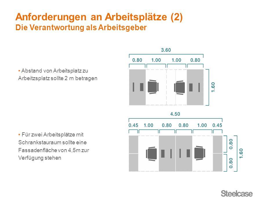 Abstand von Arbeitsplatz zu Arbeitzsplatz sollte 2 m betragen Für zwei Arbeitsplätze mit Schrankstauraum sollte eine Fassadenfläche von 4,5m zur Verfü