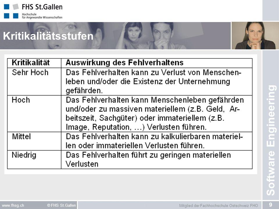 Mitglied der Fachhochschule Ostschweiz FHO 10 www.fhsg.ch © FHS St.Gallen Software Engineering Risikoorientierte Teststrategie Planung aufgrund der Kritikalität*: –Auswahl der Testverfahren/Testmethoden/Testarten –Festlegung der Testtiefe je Testobjekt –Testfallpriorisierung (Hardest-First Test) Prüfen/Testen ist eine präventive Massnahme, um Risiken zu Reduzieren.