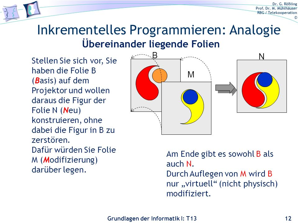Dr. G. Rößling Prof. Dr. M. Mühlhäuser RBG / Telekooperation © Grundlagen der Informatik I: T13 Inkrementelles Programmieren: Analogie 12 Stellen Sie