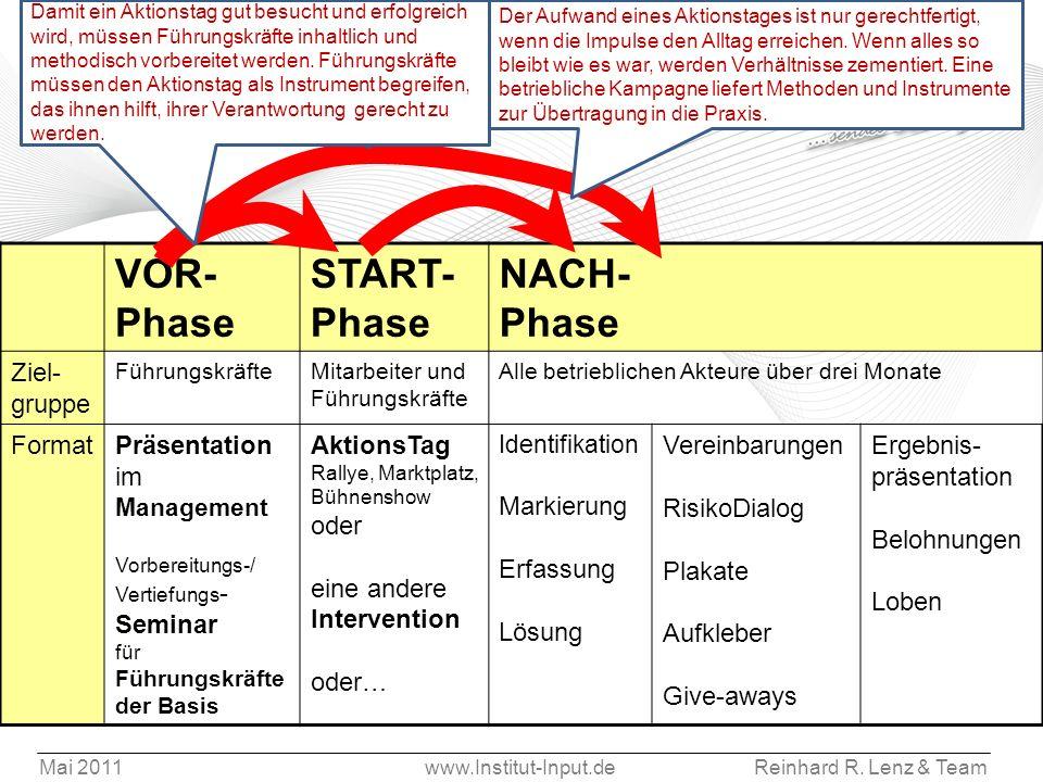 Mai 2011www.Institut-Input.deReinhard R. Lenz & Team Organisation und Realisation betrieblicher Kampagnen VOR- Phase START- Phase NACH- Phase Ziel- gr