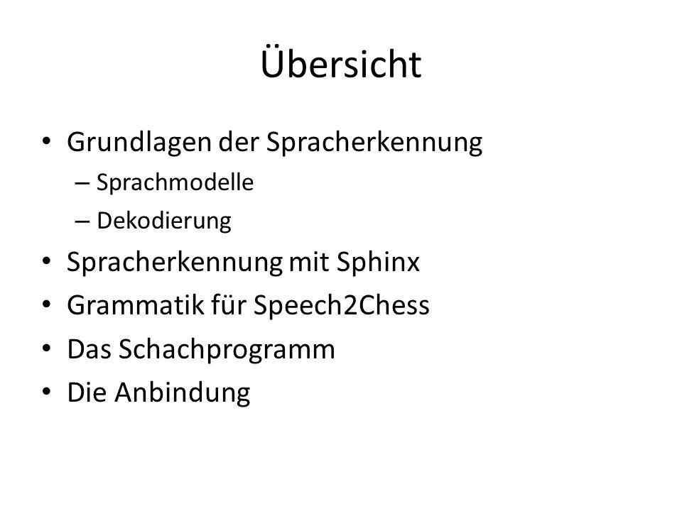 Übersicht Grundlagen der Spracherkennung – Sprachmodelle – Dekodierung Spracherkennung mit Sphinx Grammatik für Speech2Chess Das Schachprogramm Die Anbindung