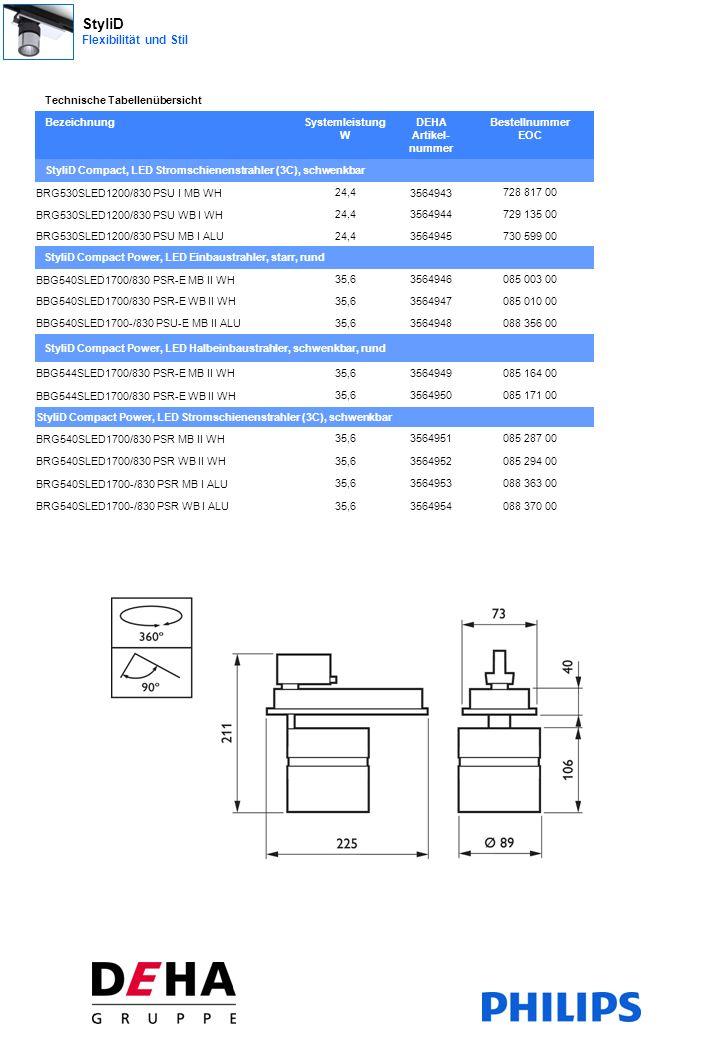 Technische Tabellenübersicht BezeichnungSystemleistung W DEHA Artikel- nummer Bestellnummer EOC StyliD Compact, LED Stromschienenstrahler (3C), schwenkbar BRG530SLED1200/830 PSU I MB WH 24,4 3564943 728 817 00 BRG530SLED1200/830 PSU WB I WH 24,43564944729 135 00 BRG530SLED1200/830 PSU MB I ALU 24,43564945730 599 00 StyliD Compact Power, LED Einbaustrahler, starr, rund BBG540SLED1700/830 PSR-E MB II WH 35,63564946085 003 00 BBG540SLED1700/830 PSR-E WB II WH 35,63564947085 010 00 BBG540SLED1700-/830 PSU-E MB II ALU 35,63564948088 356 00 StyliD Compact Power, LED Halbeinbaustrahler, schwenkbar, rund BBG544SLED1700/830 PSR-E MB II WH 35,63564949085 164 00 BBG544SLED1700/830 PSR-E WB II WH 35,63564950085 171 00 StyliD Compact Power, LED Stromschienenstrahler (3C), schwenkbar BRG540SLED1700/830 PSR MB II WH 35,63564951085 287 00 BRG540SLED1700/830 PSR WB II WH 35,63564952085 294 00 BRG540SLED1700-/830 PSR MB I ALU 35,63564953088 363 00 BRG540SLED1700-/830 PSR WB I ALU 35,63564954088 370 00 StyliD Flexibilität und Stil