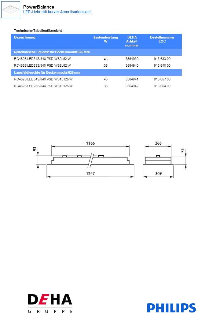 Technische Tabellenübersicht BezeichnungSystemleistung W DEHA Artikel- nummer Bestellnummer EOC Quadratische Leuchte für Deckenmodul 625 mm RC462B LED34S/840 PSD W62L62 W 45 3564939913 633 00 RC462B LED28S/840 PSD W62L62 W353564940913 640 00 Langfeldleuchte für Deckenmodul 625 mm RC462B LED34S/840 PSD W31L125 W453564941913 657 00 RC462B LED28S/840 PSD W31L125 W353564942913 664 00 PowerBalance LED-Licht mit kurzer Amortisationszeit