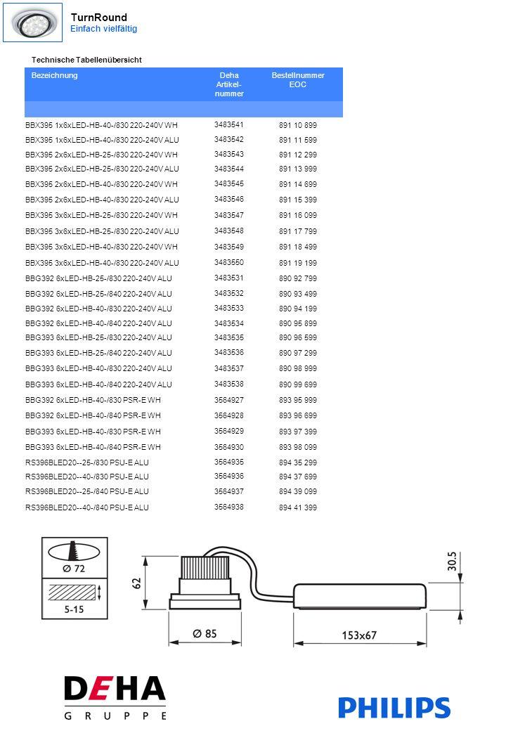 Technische Tabellenübersicht BezeichnungDeha Artikel- nummer Bestellnummer EOC BBX395 1x6xLED-HB-40-/830 220-240V WH 3483541 891 10 899 BBX395 1x6xLED-HB-40-/830 220-240V ALU 3483542 891 11 599 BBX395 2x6xLED-HB-25-/830 220-240V WH 3483543 891 12 299 BBX395 2x6xLED-HB-25-/830 220-240V ALU 3483544 891 13 999 BBX395 2x6xLED-HB-40-/830 220-240V WH 3483545 891 14 699 BBX395 2x6xLED-HB-40-/830 220-240V ALU 3483546 891 15 399 BBX395 3x6xLED-HB-25-/830 220-240V WH 3483547 891 16 099 BBX395 3x6xLED-HB-25-/830 220-240V ALU 3483548 891 17 799 BBX395 3x6xLED-HB-40-/830 220-240V WH 3483549 891 18 499 BBX395 3x6xLED-HB-40-/830 220-240V ALU 3483550 891 19 199 BBG392 6xLED-HB-25-/830 220-240V ALU 3483531 890 92 799 BBG392 6xLED-HB-25-/840 220-240V ALU 3483532 890 93 499 BBG392 6xLED-HB-40-/830 220-240V ALU 3483533 890 94 199 BBG392 6xLED-HB-40-/840 220-240V ALU 3483534 890 95 899 BBG393 6xLED-HB-25-/830 220-240V ALU 3483535 890 96 599 BBG393 6xLED-HB-25-/840 220-240V ALU 3483536 890 97 299 BBG393 6xLED-HB-40-/830 220-240V ALU 3483537 890 98 999 BBG393 6xLED-HB-40-/840 220-240V ALU 3483538 890 99 699 BBG392 6xLED-HB-40-/830 PSR-E WH 3564927 893 95 999 BBG392 6xLED-HB-40-/840 PSR-E WH 3564928 893 96 699 BBG393 6xLED-HB-40-/830 PSR-E WH 3564929 893 97 399 BBG393 6xLED-HB-40-/840 PSR-E WH 3564930 893 98 099 RS396BLED20--25-/830 PSU-E ALU 3564935 894 35 299 RS396BLED20--40-/830 PSU-E ALU 3564936 894 37 699 RS396BLED20--25-/840 PSU-E ALU 3564937 894 39 099 RS396BLED20--40-/840 PSU-E ALU 3564938 894 41 399 TurnRound Einfach vielfältig