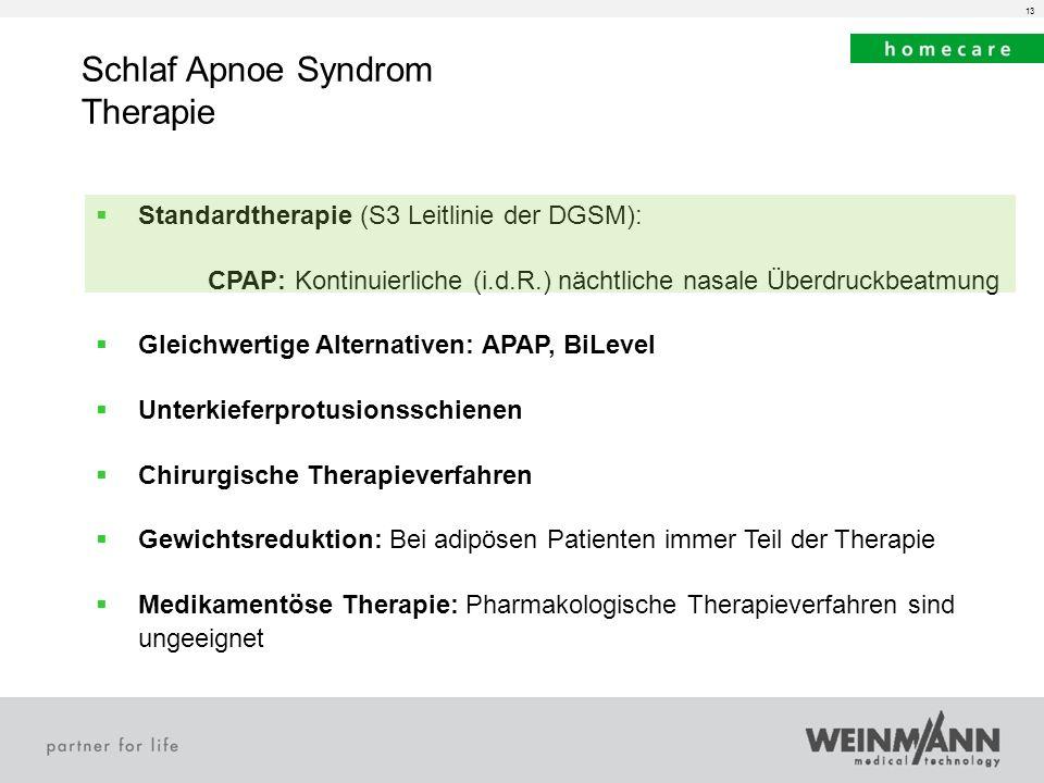 13 Schlaf Apnoe Syndrom Therapie Standardtherapie (S3 Leitlinie der DGSM): CPAP: Kontinuierliche (i.d.R.) nächtliche nasale Überdruckbeatmung Gleichwe
