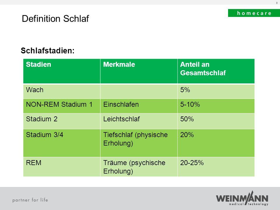 3 Definition Schlaf Schlafstadien: StadienMerkmaleAnteil an Gesamtschlaf Wach5% NON-REM Stadium 1Einschlafen5-10% Stadium 2Leichtschlaf50% Stadium 3/4