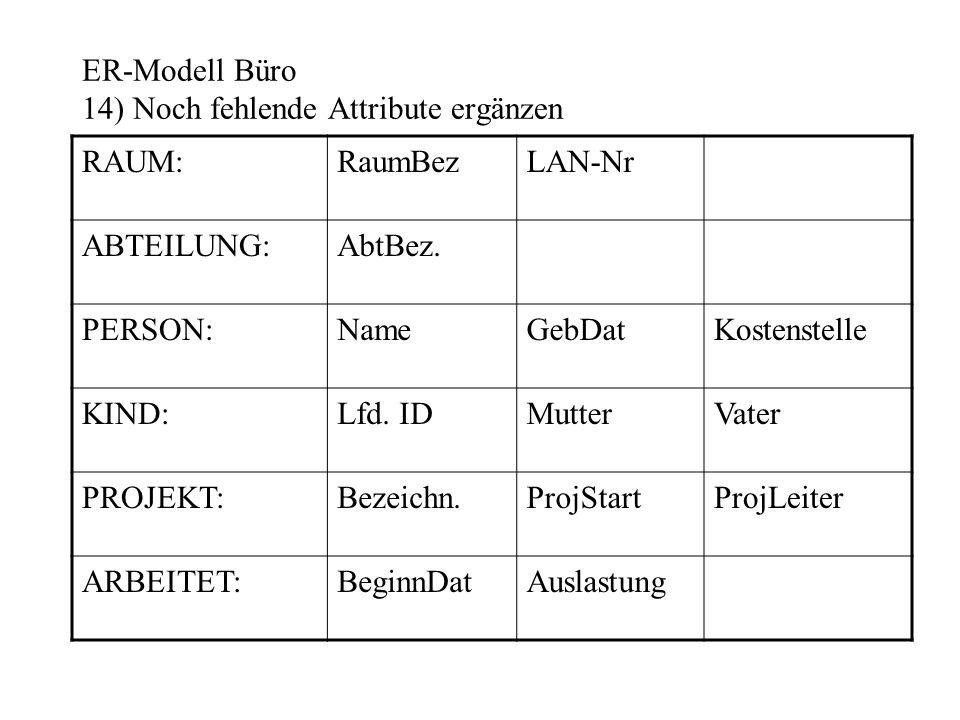 ER-Modell Büro 14) Noch fehlende Attribute ergänzen RAUM:RaumBezLAN-Nr ABTEILUNG:AbtBez. PERSON:NameGebDatKostenstelle KIND:Lfd. IDMutterVater PROJEKT
