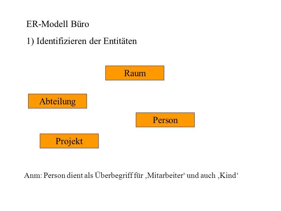 ER-Modell Büro 1) Identifizieren der Entitäten Abteilung Projekt Raum Person Anm: Person dient als Überbegriff für Mitarbeiter und auch Kind