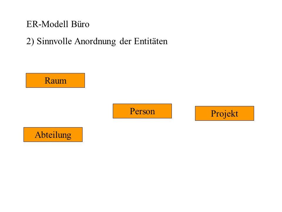 ER-Modell Büro 13) Übertragen der Schlüssel als Fremdschlüssel auf die n-Seite RaumNr 1n Abteilung Projekt Raum Person n n2 1 m n n 1 leitet 11 arbeitet Kind ProjektNr PersNr AbtNr RaumNr AbtNr PersNr ProjektNr PersNr