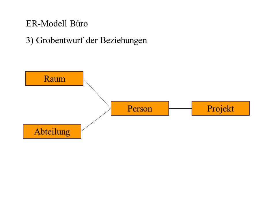 ER-Modell Büro 4) Verfeinerung der Beziehungen Abteilung Projekt Raum Person arbeitet in sitzt in arbeitet leitet
