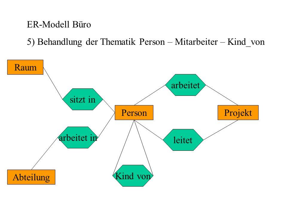 ER-Modell Büro 6) Ergänzung um Kardinalitäten Abteilung Projekt Raum Person leitet arbeitet in sitzt in arbeitet Kind von 0..1 0..n 1..2 0..1 0..n 0..1