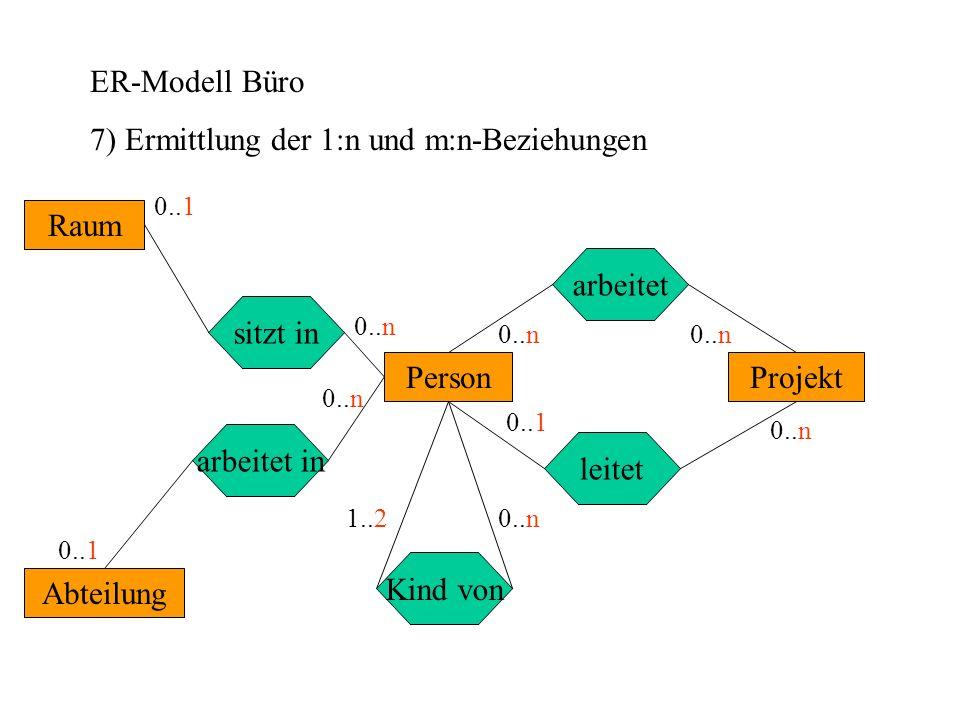 ER-Modell Büro 7) Ermittlung der 1:n und m:n-Beziehungen Abteilung Projekt Raum Person leitet arbeitet in sitzt in arbeitet Kind von 0..1 0..n 1..2 0..1 0..n 0..1
