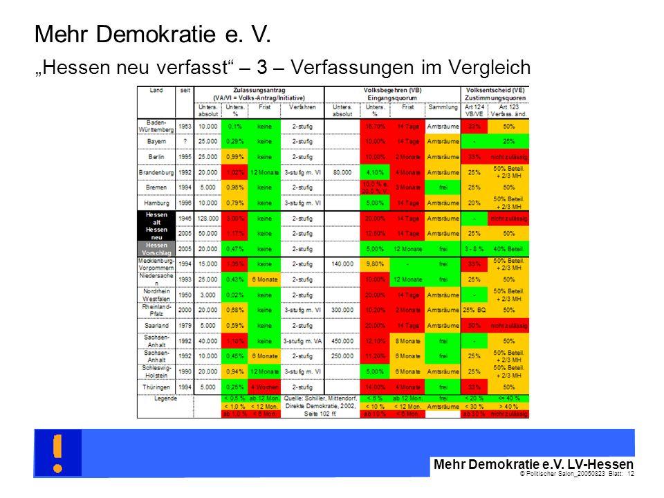 © Politischer Salon_20050823 Blatt: 12 Mehr Demokratie e.V. LV-Hessen Mehr Demokratie e. V. Hessen neu verfasst – 3 – Verfassungen im Vergleich