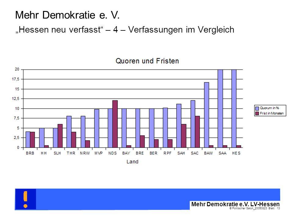 © Politischer Salon_20050823 Blatt: 13 Mehr Demokratie e.V. LV-Hessen Mehr Demokratie e. V. Hessen neu verfasst – 4 – Verfassungen im Vergleich