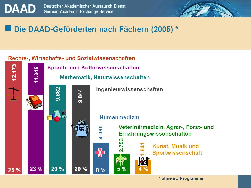 Die DAAD-Geförderten nach Fächern (2005) * * ohne EU-Programme 25 % 23 %20 % 8 % 5 %4 % Sprach- und Kulturwissenschaften Rechts-, Wirtschafts- und Soz