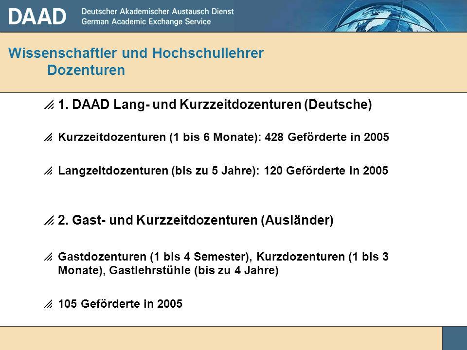Wissenschaftler und Hochschullehrer Dozenturen 1. DAAD Lang- und Kurzzeitdozenturen (Deutsche) Kurzzeitdozenturen (1 bis 6 Monate): 428 Geförderte in