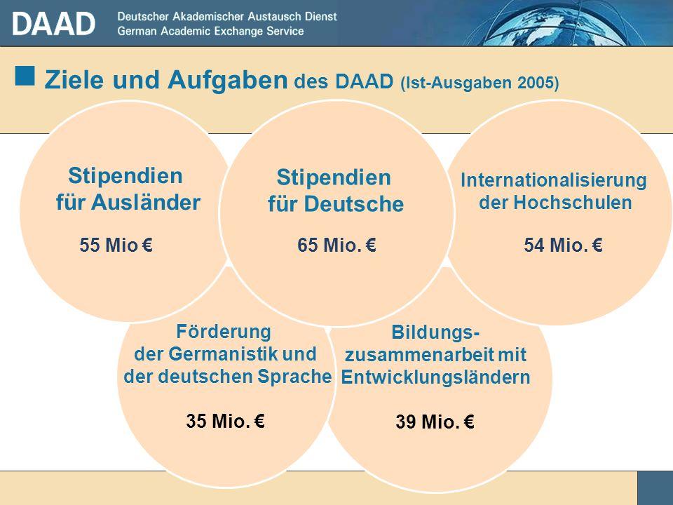 Bildungs- zusammenarbeit mit Entwicklungsländern 39 Mio. Internationalisierung der Hochschulen Ziele und Aufgaben des DAAD (Ist-Ausgaben 2005) Förderu