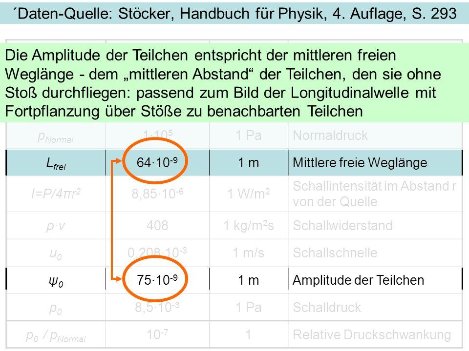 ´Daten-Quelle: Stöcker, Handbuch für Physik, 4. Auflage, S. 293 f4401 HzFrequenz P1·10 -3 1 WSchalleistung ρ1,291 kg/m 3 Dichte der Luft p Normal 1·10