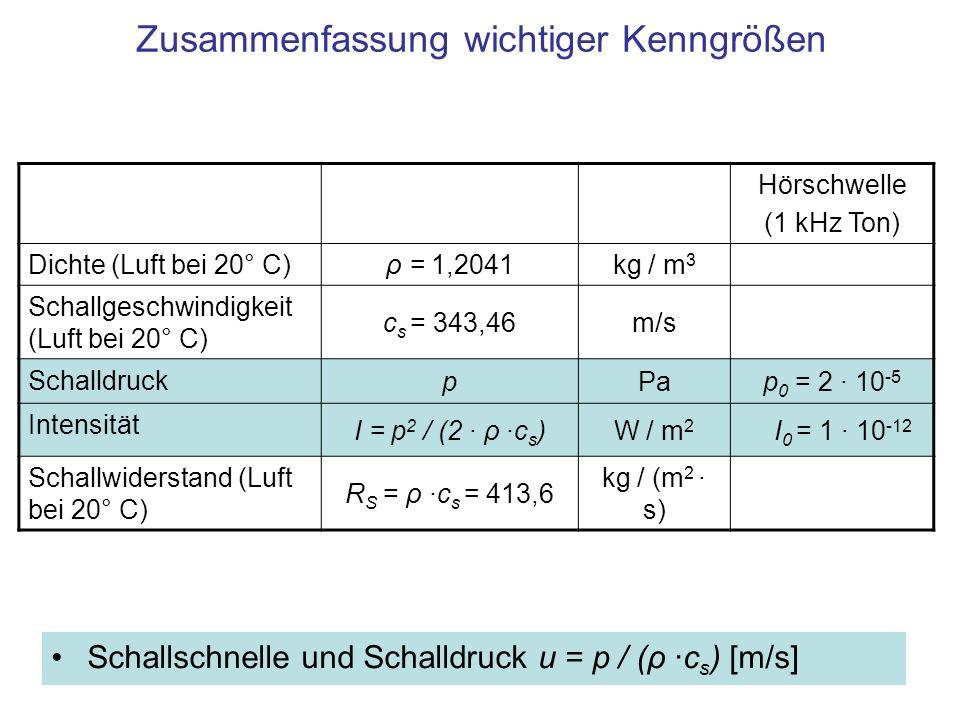 Zusammenfassung wichtiger Kenngrößen Schallschnelle und Schalldruck u = p / (ρ ·c s ) [m/s] Hörschwelle (1 kHz Ton) Dichte (Luft bei 20° C) ρ = 1,2041