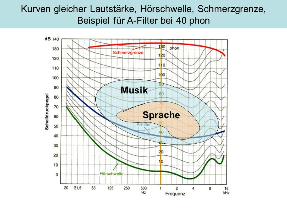 Kurven gleicher Lautstärke, Hörschwelle, Schmerzgrenze, Beispiel für A-Filter bei 40 phon Sprache Musik