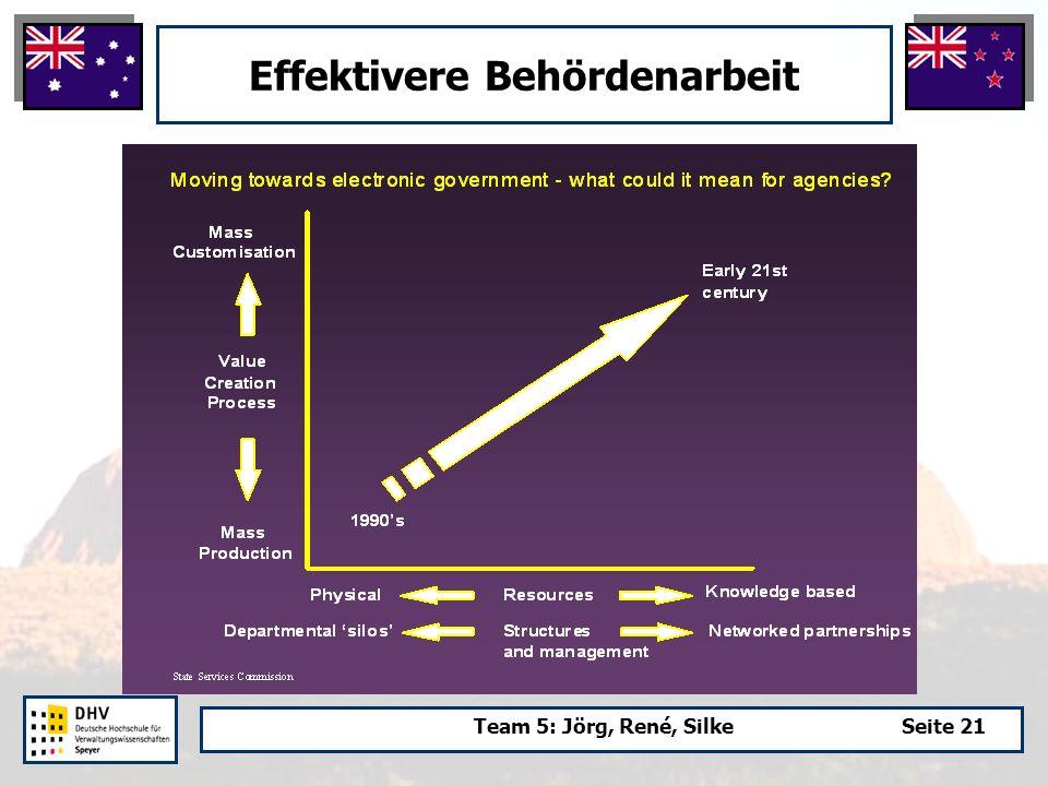 Team 5: Jörg, René, SilkeSeite 21 Effektivere Behördenarbeit
