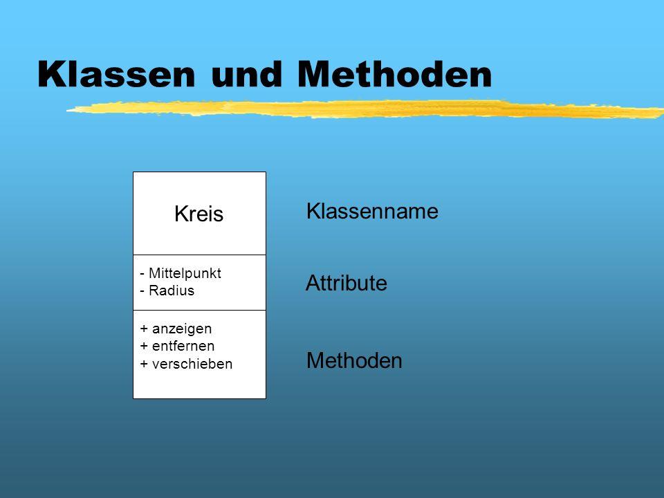 Klassen und Methoden Kreis - Mittelpunkt - Radius + anzeigen + entfernen + verschieben Klassenname Attribute Methoden