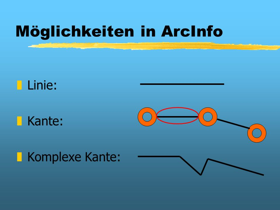 Möglichkeiten in ArcInfo zLinie: zKante: zKomplexe Kante: