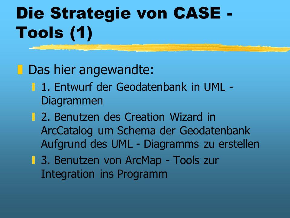 Die Strategie von CASE - Tools (1) zDas hier angewandte: y1. Entwurf der Geodatenbank in UML - Diagrammen y2. Benutzen des Creation Wizard in ArcCatal