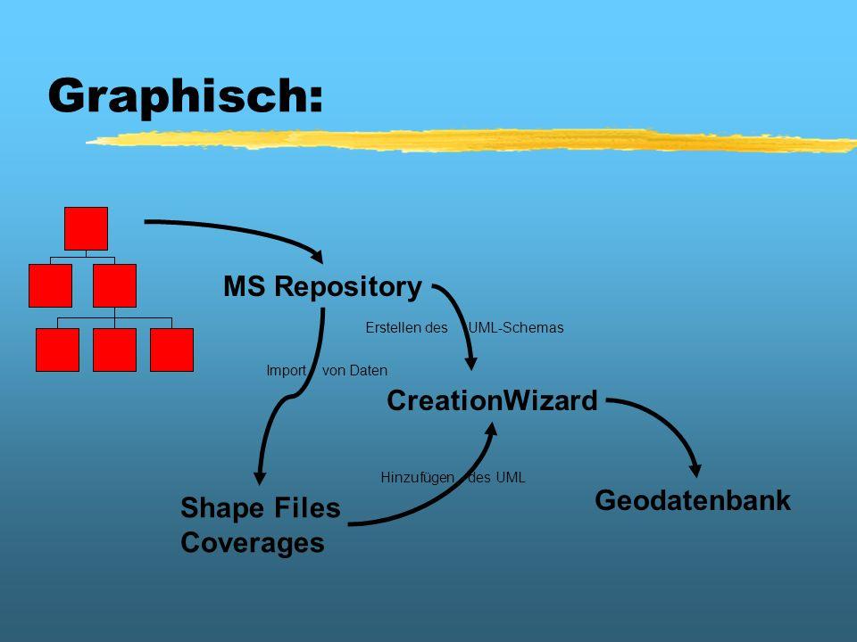 Graphisch: MS Repository Shape Files Coverages Geodatenbank CreationWizard Import von Daten Hinzufügen des UML Erstellen des UML-Schemas