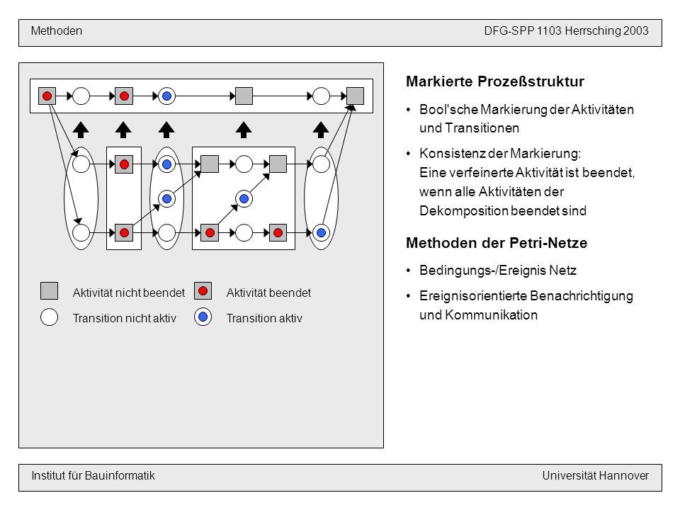 Markierte Prozeßstruktur Bool sche Markierung der Aktivitäten und Transitionen Konsistenz der Markierung: Eine verfeinerte Aktivität ist beendet, wenn alle Aktivitäten der Dekomposition beendet sind Methoden der Petri-Netze Bedingungs-/Ereignis Netz Ereignisorientierte Benachrichtigung und Kommunikation VoraussetzungenDFG-SPP 1103 Hannover 2003 MethodenDFG-SPP 1103 Herrsching 2003 Institut für BauinformatikUniversität Hannover Aktivität nicht beendet Transition nicht aktiv Aktivität beendet Transition aktiv