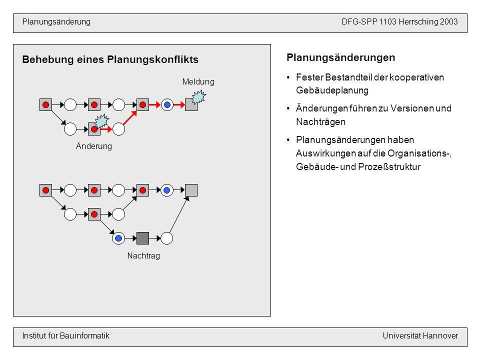 VoraussetzungenDFG-SPP 1103 Hannover 2003 PlanungsänderungDFG-SPP 1103 Herrsching 2003 Institut für BauinformatikUniversität Hannover Planungsänderungen Fester Bestandteil der kooperativen Gebäudeplanung Änderungen führen zu Versionen und Nachträgen Planungsänderungen haben Auswirkungen auf die Organisations-, Gebäude- und Prozeßstruktur Behebung eines Planungskonflikts Meldung Änderung Nachtrag