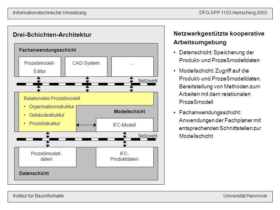Drei-Schichten-Architektur VoraussetzungenDFG-SPP 1103 Hannover 2003 Informationstechnische UmsetzungDFG-SPP 1103 Herrsching 2003 Institut für BauinformatikUniversität Hannover Prozeßmodell- Editor CAD-System… FachanwendungsschichtProzeßmodell- daten IFC- Produktdaten Datenschicht IFC-Modell Modellschicht Relationales Prozeßmodell Organisationsstruktur Gebäudestruktur Prozeßstruktur Netzwerk Netzwerkgestützte kooperative Arbeitsumgebung Datenschicht: Speicherung der Produkt- und Prozeßmodelldaten Modellschicht: Zugriff auf die Produkt- und Prozeßmodelldaten.
