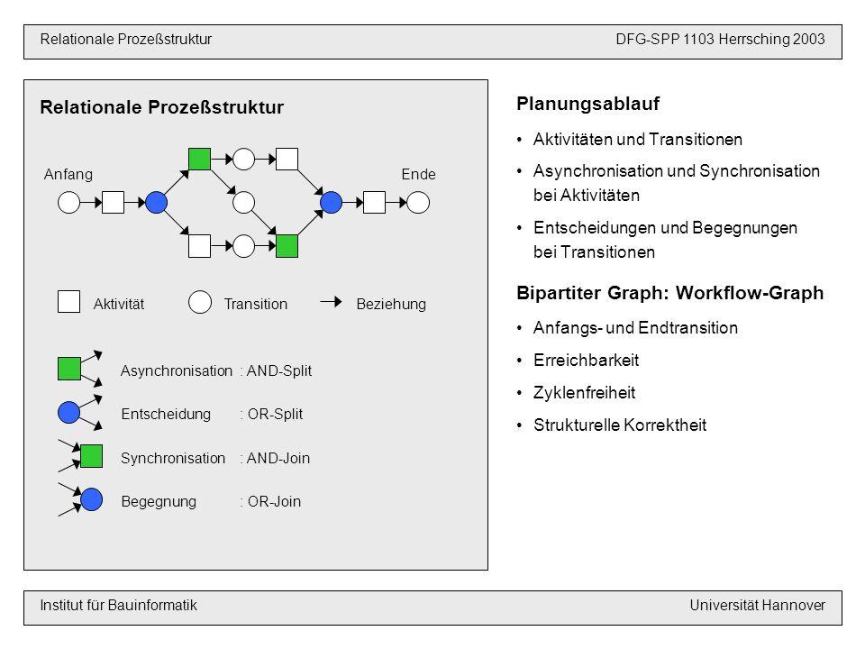 Planungsablauf Aktivitäten und Transitionen Asynchronisation und Synchronisation bei Aktivitäten Entscheidungen und Begegnungen bei Transitionen Bipartiter Graph: Workflow-Graph Anfangs- und Endtransition Erreichbarkeit Zyklenfreiheit Strukturelle Korrektheit Relationale Prozeßstruktur VoraussetzungenDFG-SPP 1103 Hannover 2003 Relationale ProzeßstrukturDFG-SPP 1103 Herrsching 2003 Institut für BauinformatikUniversität Hannover AktivitätTransitionBeziehung Asynchronisation: AND-Split Synchronisation: AND-Join Entscheidung: OR-Split Begegnung: OR-Join AnfangEnde