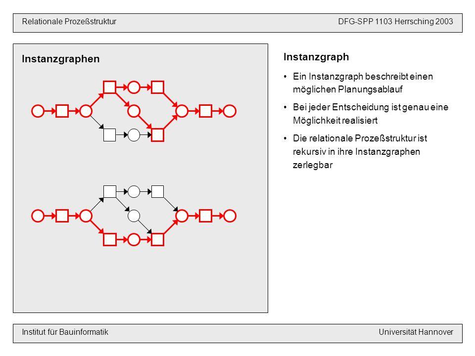 Strukturelle Korrektheit VoraussetzungenDFG-SPP 1103 Hannover 2003 Relationale ProzeßstrukturDFG-SPP 1103 Herrsching 2003 Institut für BauinformatikUniversität Hannover *) van der Aalst, Hirnschall, Verbeek: An Alternative Way to Analyze Workflow Graphs; Springer-Verlag; Berlin 2002 Strukturelle Korrektheit *) Die relationale Prozeßstruktur ist strukturell korrekt, wenn jeder Instanzgraph korrekt ist Ein Instanzgraph ist korrekt, wenn er enthält Begegnung unvollständige Synchronisation 1.keine Begegnung und 2.keine unvollständige Synchronisation