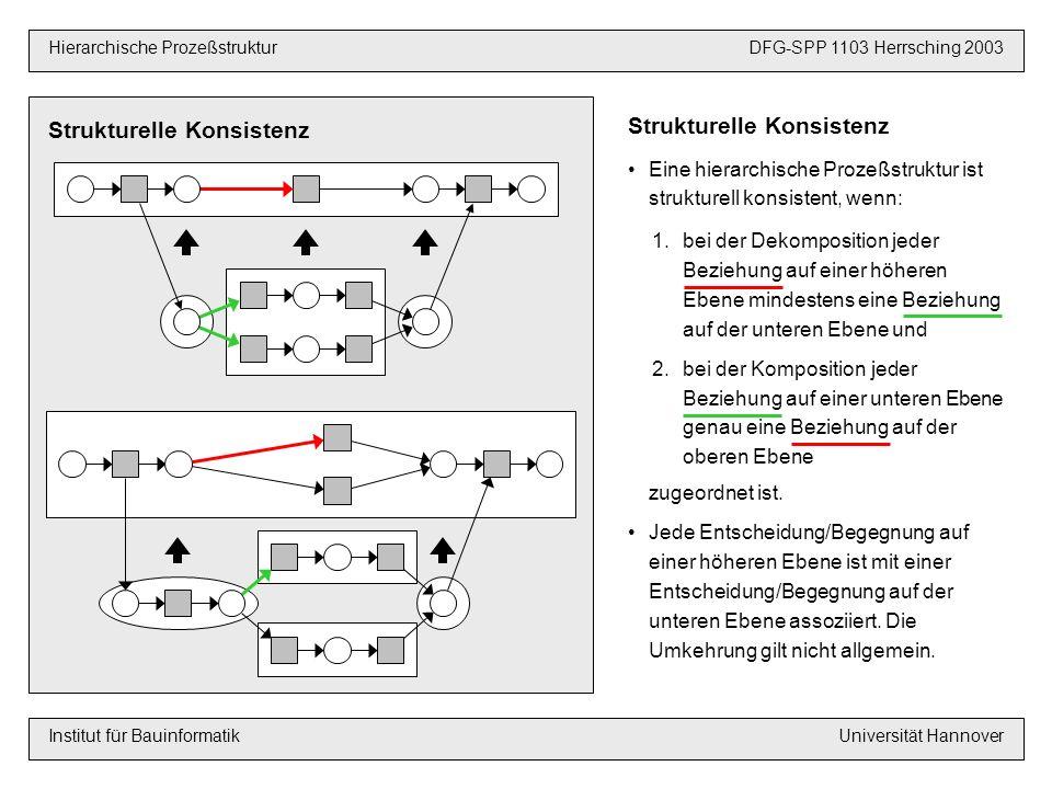 Hierarchische Instanzgraphen VoraussetzungenDFG-SPP 1103 Hannover 2003 Hierarchische ProzeßstrukturDFG-SPP 1103 Herrsching 2003 Institut für BauinformatikUniversität Hannover Hierarchischer Instanzgraph Ein hierarchischer Instanzgraph beschreibt einen möglichen hierarchischen Planungsablauf und ist strukturell konsistent Die hierarchische Prozeßstruktur ist rekursiv in ihre Instanzgraphen zerlegbar Strukturelle Korrektheit Die hierarchische Prozeßstruktur ist strukturell korrekt, wenn jeder hierarchische Instanzgraph korrekt ist Ein hierarchischer Instanzgraph ist korrekt, wenn er keine Begegnung und keine unvollständige Synchronisation enthält