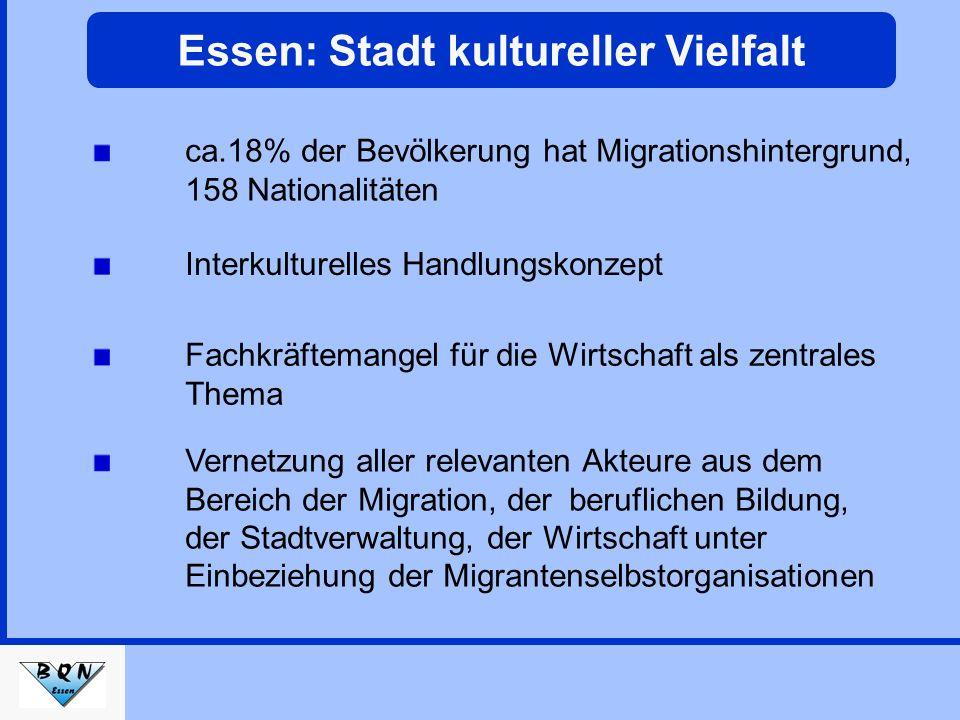 Bevölkerung der Stadt Essen (Stand 31.12.2004)