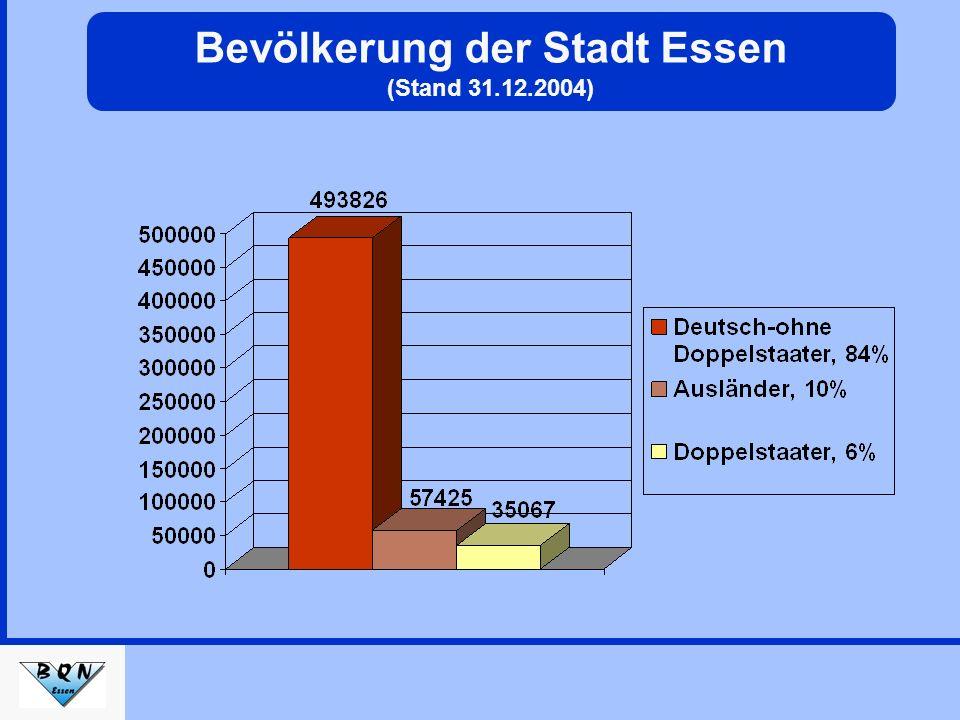 Anteil der unter 25 jährigen an der Bevölkerungsgruppe (Stand 31.12.2004) Nichtdeutsche und Doppelstaater Deutsche (ohne Doppelstaater) 35% 19%
