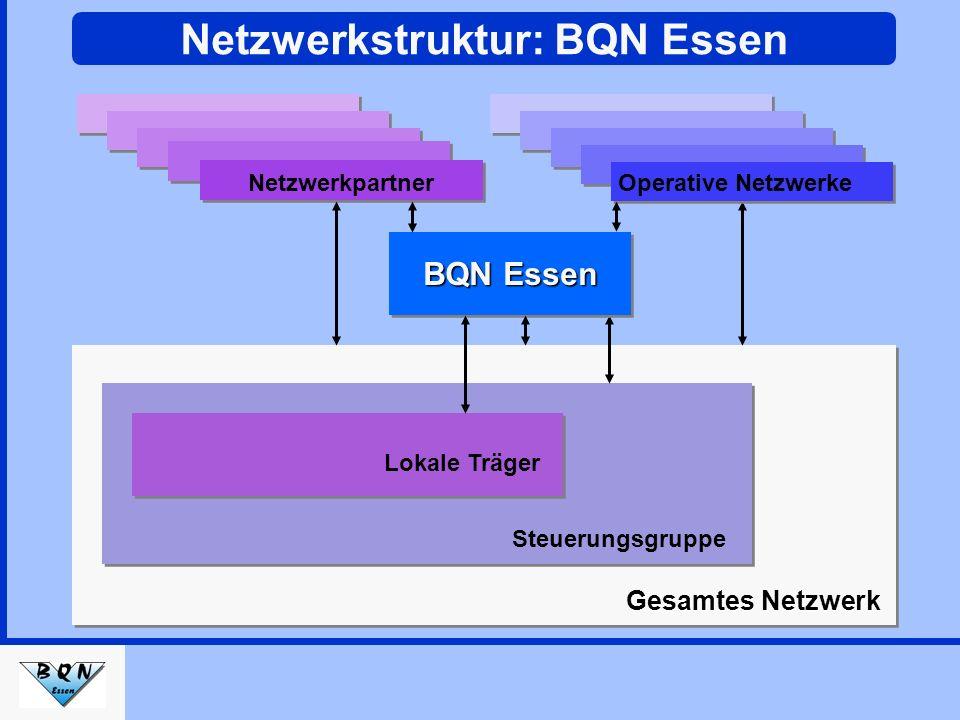 BQN Essen in Daten Laufzeit: 01.Juni 2003 – 31.